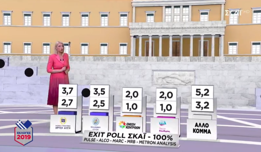 Τρία κόμματα φαίνεται να βρίσκονται στο όριο της εισόδου στη Βουλή σύμφωνα με το τελικό Exit Poll