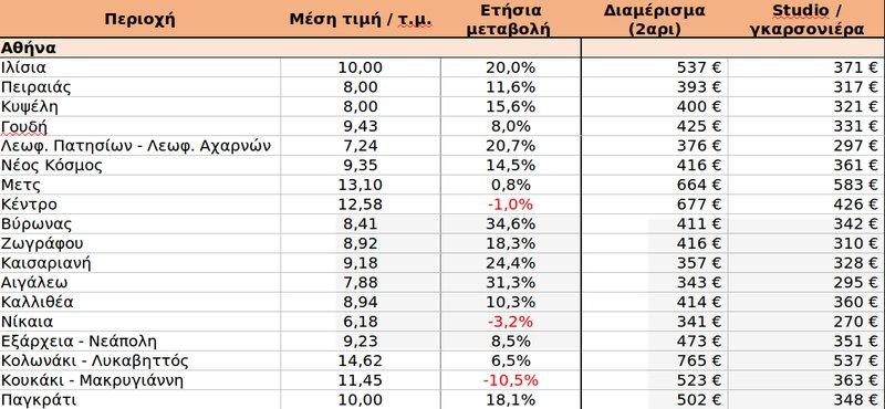 Τα ύψη των ενοικίων των φοιτητικών κατοικιών στην Αθήνα / Πηγή: SPITOGATOS.GR