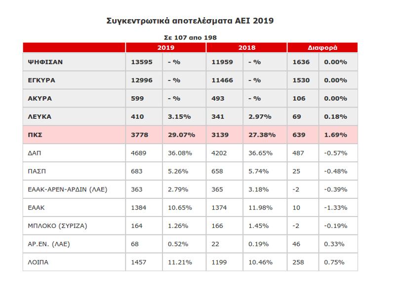 Αποτελέσματα φοιτητικές εκλογές ΑΕΙ