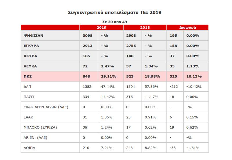 Αποτελέσματα φοιτητικές εκλογές ΤΕΙ