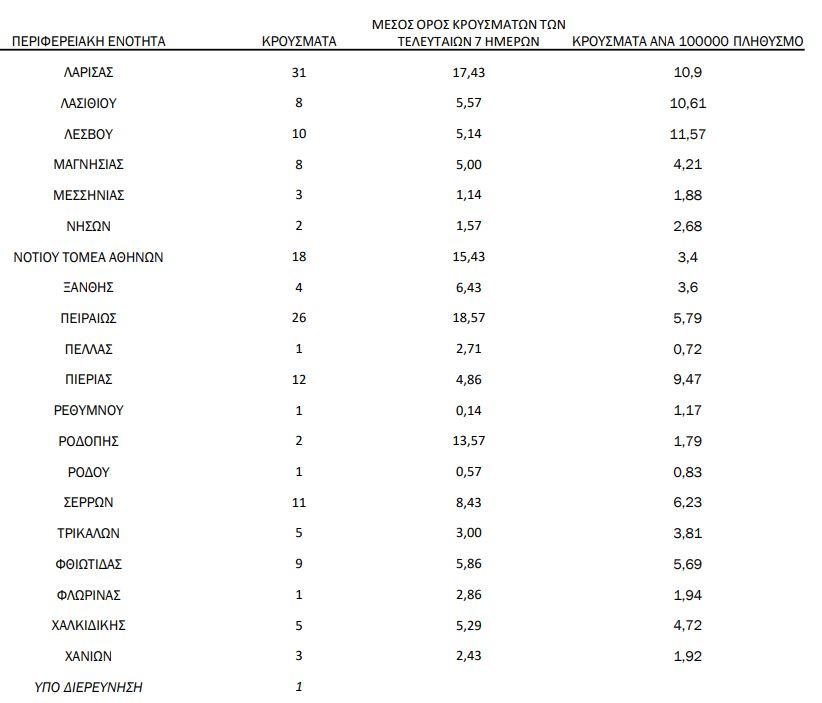 Η γεωγραφική κατανομή των κρουσμάτων κορωνοϊού στις 7 Ιανουαρίου