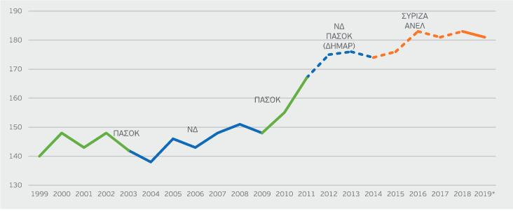 Γράφημα για φόρους