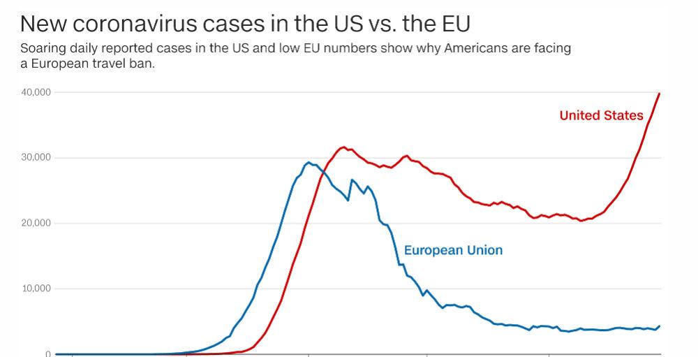 Το γράφημα του CNN με την πορεία των νέων κρουσμάτων σε ΕΕ (μπλε) και ΗΠΑ (κόκκινο) από την έναρξη της πανδημίας