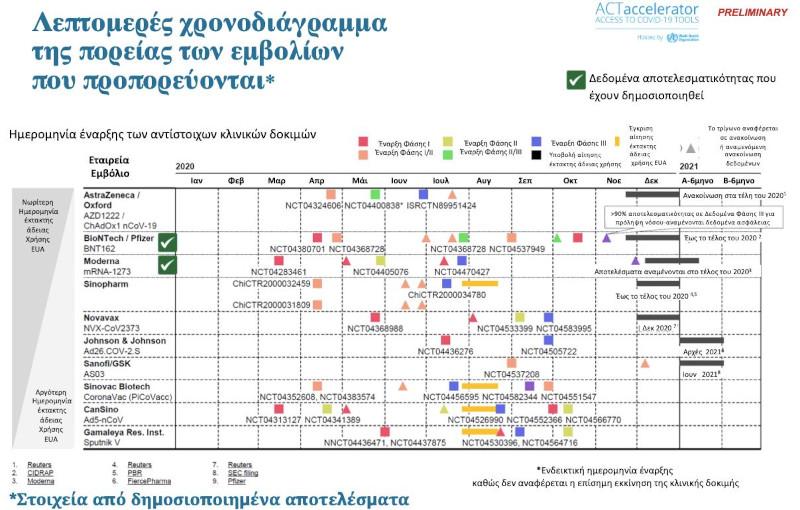 Ηλίας Μόσιαλος διάγραμμα εμβόλια