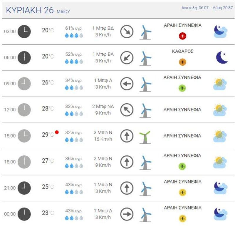 Πίνακας με την πρόγνωση καιρού για την Αθήνα, κατά την Κυριακή των εκλογών