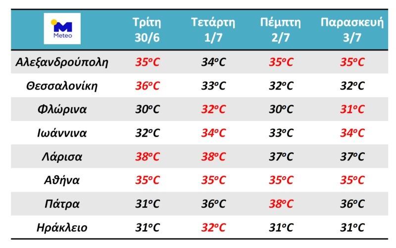 Καιρός: Πίνακας με τις θερμοκρασίες μέχρι και το Σάββατο