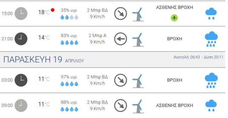 Προγνωστικός πίνακας που δείχνει ότι από την Πέμπτη έως και το Σάββατο αναμένονται βροχοπτώσεις στη Θεσσαλονίκη.