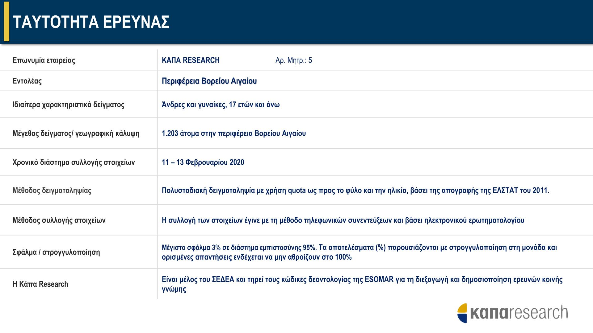 https://www.iefimerida.gr/sites/default/files/inline-images/kapa-research-taytotita.jpg