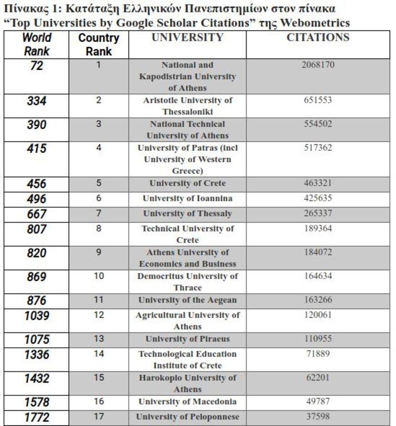 Πρώτο το ΕΚΠΑ στη λίστα των ελληνικών πανεπιστημίων το ΕΚΠΑ