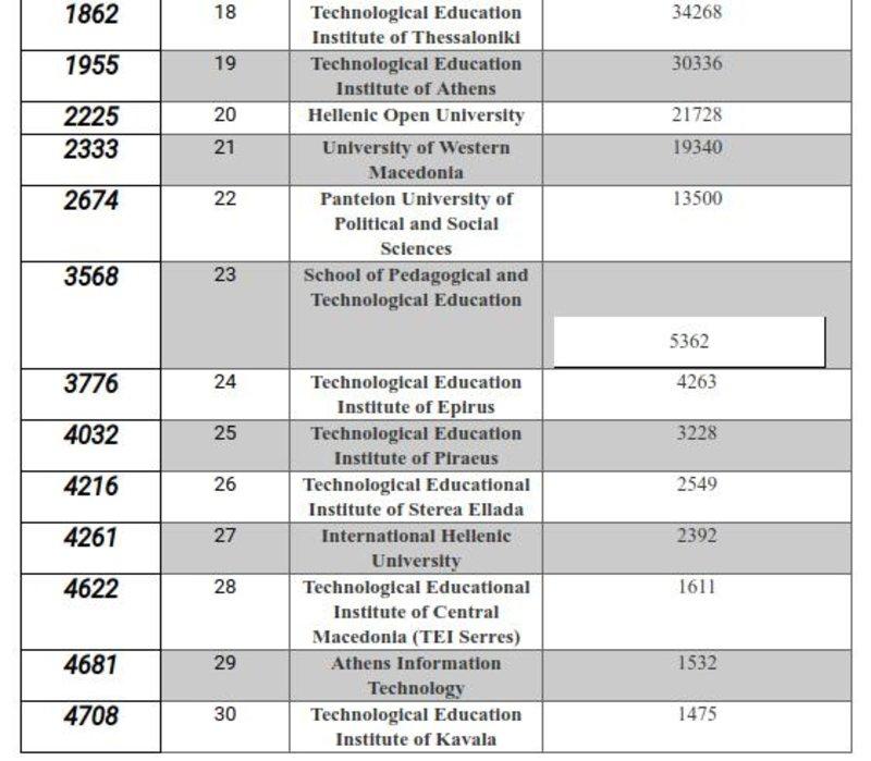 Πίνακας με την κατάταξη των 30 ελληνικών πανεπιστημίων