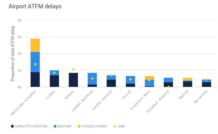 Στην τρίτη θέση της λίστας των αεροδρομίων με τις περισσότερες καθυστερήσεις το «Ελ. Βενιζέλος»