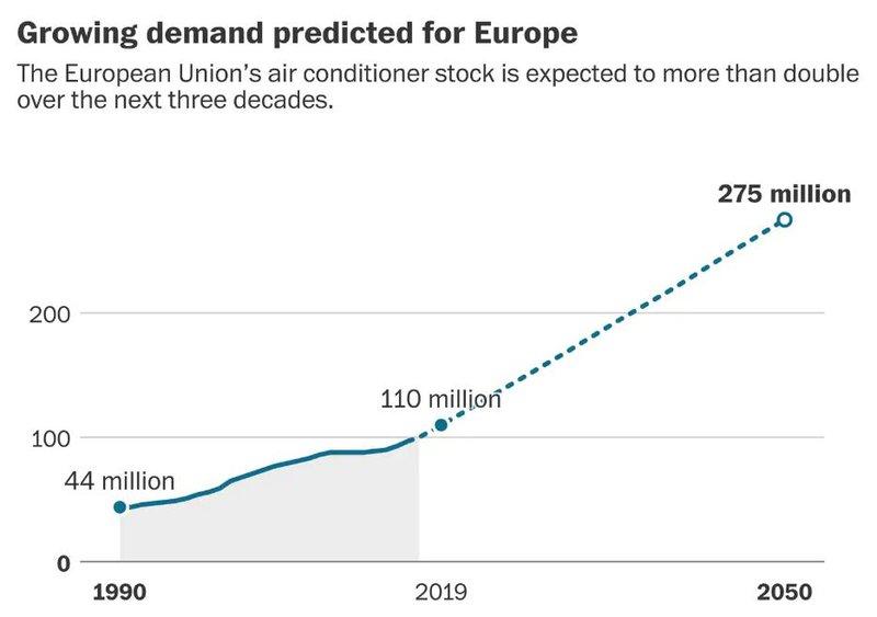 Γράφημα για τα στοκ των κλιματιστικών στην ΕΕ που θα αυξηθούν λόγω των κυμάτων καύσωνα