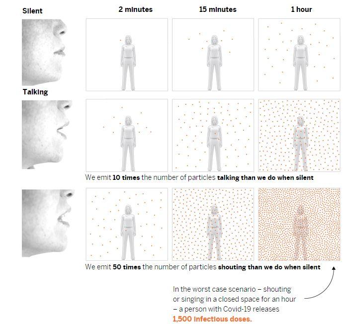 Κάθε πορτοκαλί κουκκίδα αντιπροσωπεύει μια δόση αναπνευστικών σωματιδίων ικανών να μολύνουν κάποιον σε περίπτωση εισπνοής