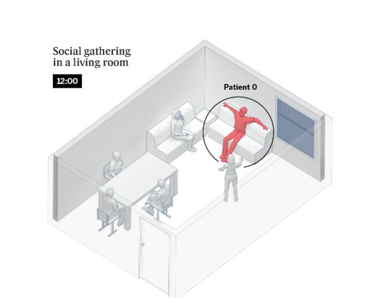 Έξι άνθρωποι συγκεντρώνονται σε ένα σπίτι, ένας από τους οποίους έχει μολυνθεί. Περίπου το 315 των εστιών κορωνοϊού που καταγράφηκαν στην Ισπανία προκαλούνται από τέτοιου είδους συγκεντρώσεις, κυρίως μεταξύ οικογένειας και φίλων.