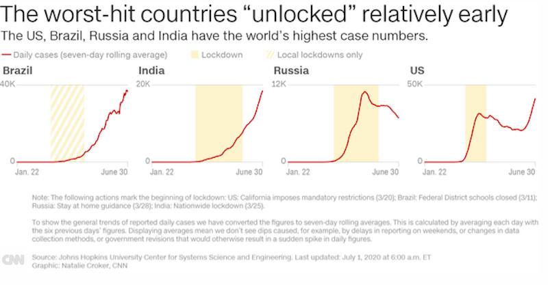 κορωνοϊός γράφημα CNN χώρες που ήραν νωρίς το lockdown
