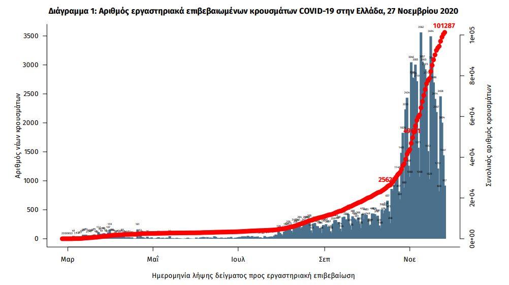 Το διάγραμμα επιβεβαιωμένων κρουσμάτων κορωνοϊού στην Ελλάδα / ΕΟΔΥ