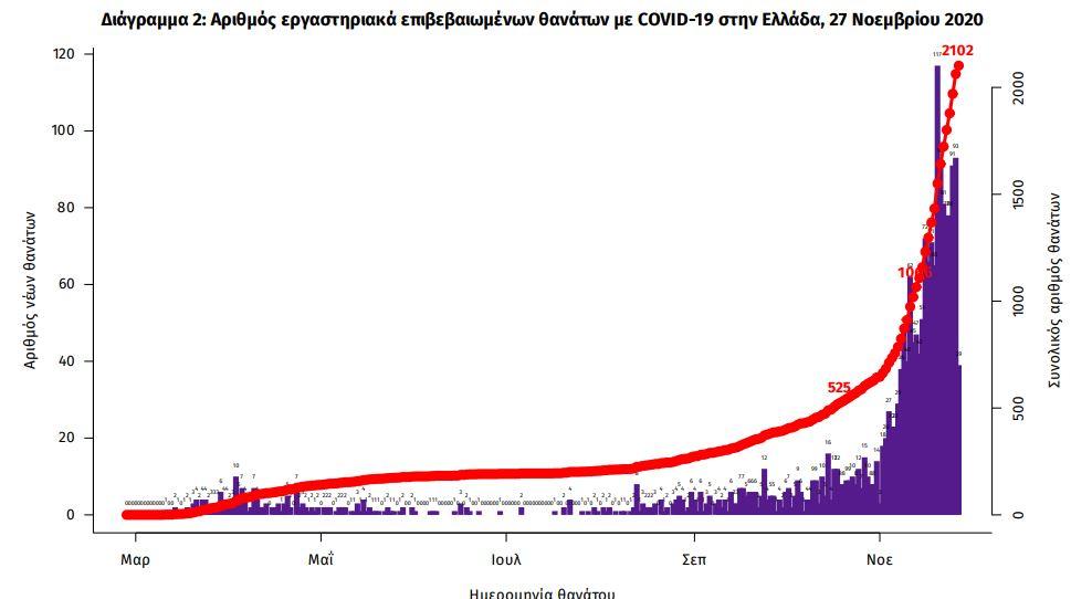 Το διάγραμμα θανάτων από τον κορωνοϊό στην Ελλάδα σύμφωνα με τον ΕΟΔΥ