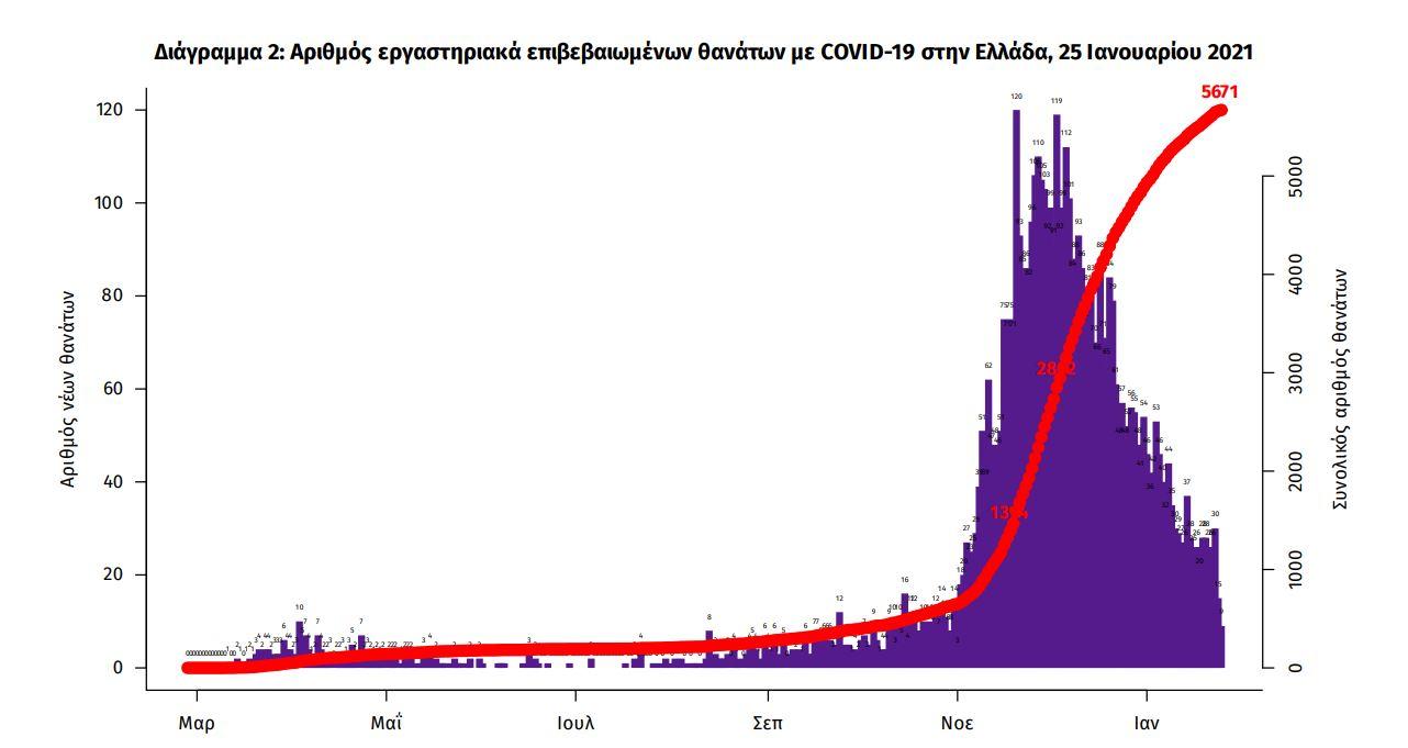 Διάγραμμα θανάτων που σχετίζονται με την πανδημία του κορωνοϊού στη χώρα μας (ΕΟΔΥ)