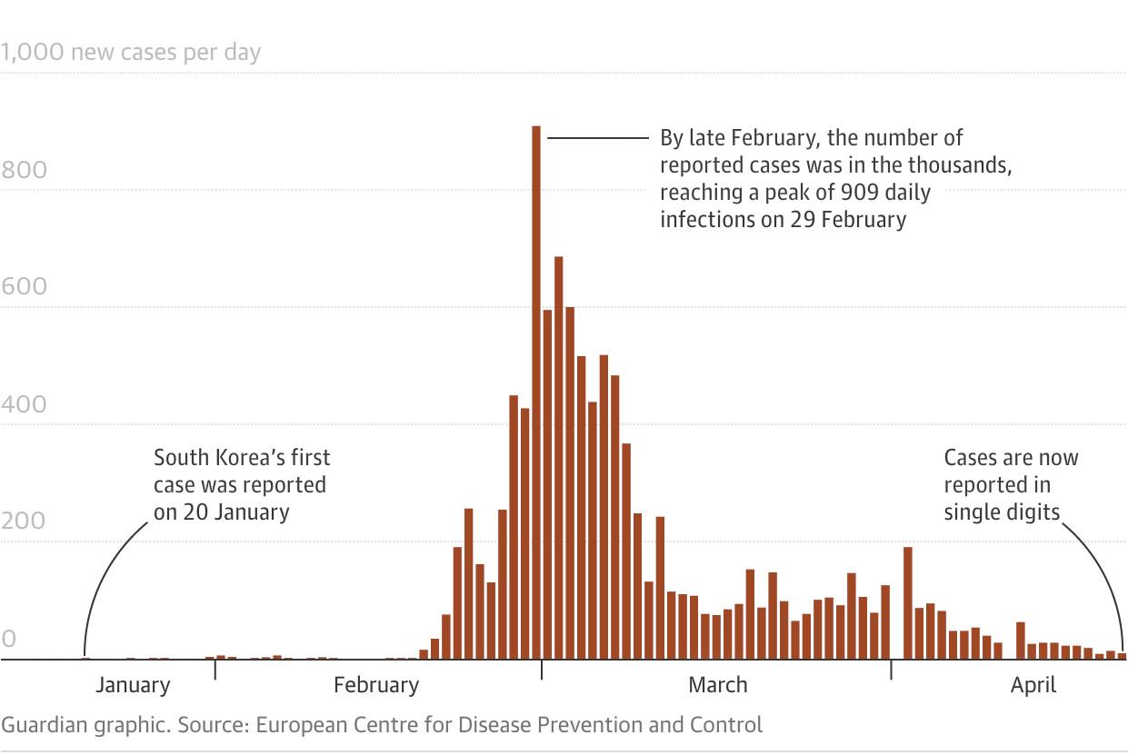 To γράφημα του Guardian καταγράφει την πορεία των κρουσμάτων του κορωνοϊού στην Νότια Κορέα