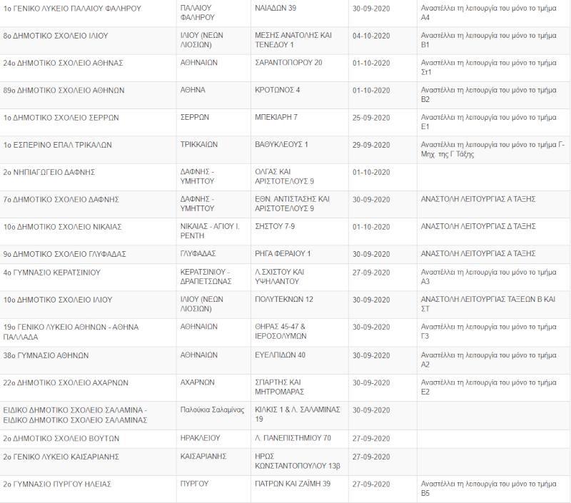 Η λίστα με κλειστά σχολεία και τάξεις λόγω κορωνοϊού σήμερα Δευτέρα 21 Σεπτεμβρίου