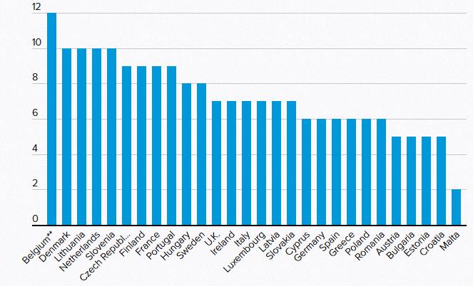 Γράφημα με τα κόμματα σε κάθε βουλή της ΕΕ