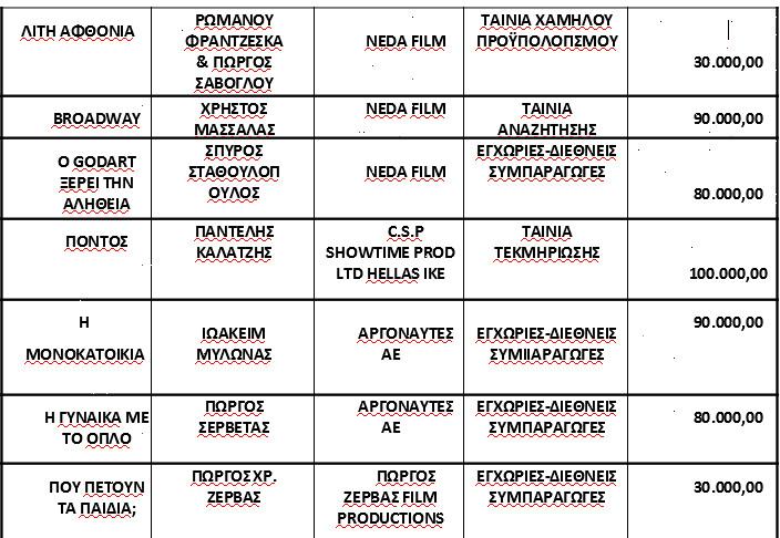 Λίστα με ταινίες