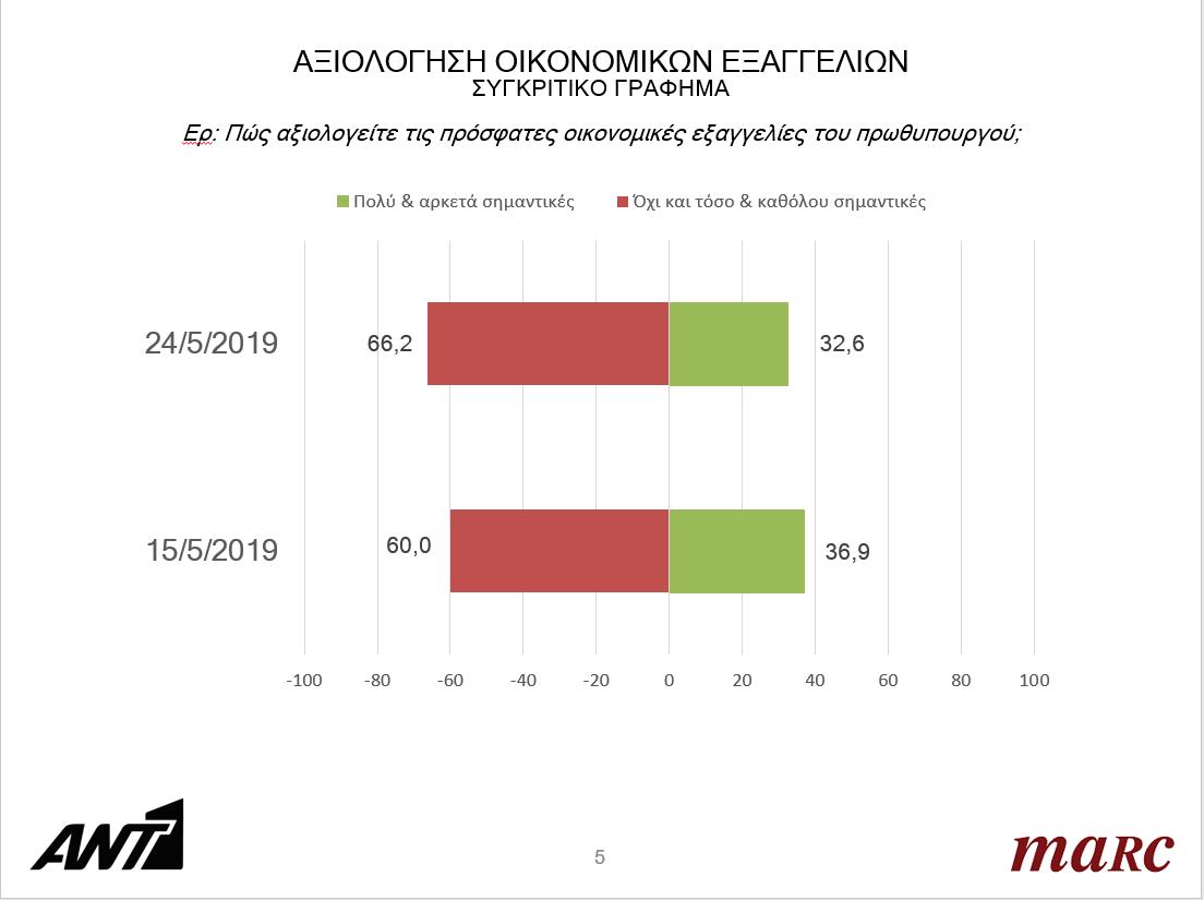 0578d33e93e Εκλογές 2019: Προβάδισμα 7 και 6,5 μονάδων στη ΝΔ δίνουν οι ...