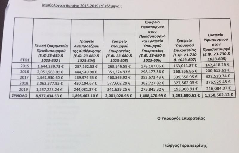 Πόσο κόστισαν οι μετακλητοί του ΣΥΡΙΖΑ