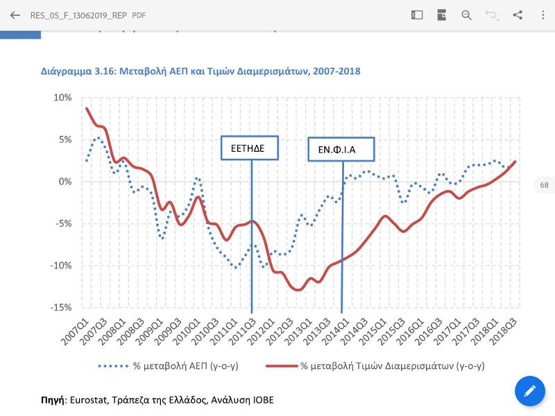 Πώς η υπερφορολόγηση διέλυσε την αγορά των ακινήτων -Ούτε στο Λουξεμβούργο τόσοι φόροι
