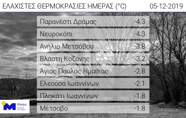 Ο πίνακας του meteo.gr με τις ελάχιστες θερμοκρασίες της ημέρας
