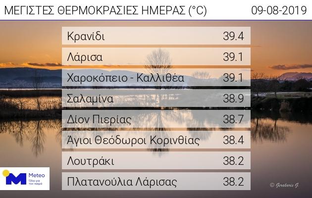 Οι οκτώ περιοχές στην Ελλάδα όπου καταγράφηκαν οι πιο υψηλές θερμοκρασίες την Παρασκευή
