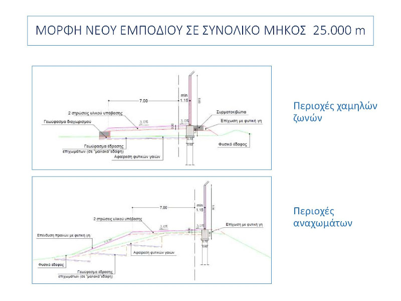 Η μορφή του νέου εμποδίου σε συνολικό μήκος 25 χλμ.