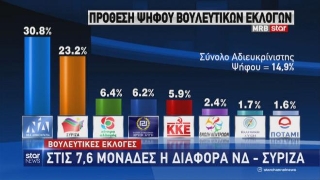 Δημοσκόπηση της MRB: Πρόθεση ψήφου στις βουλευτικές εκλογές