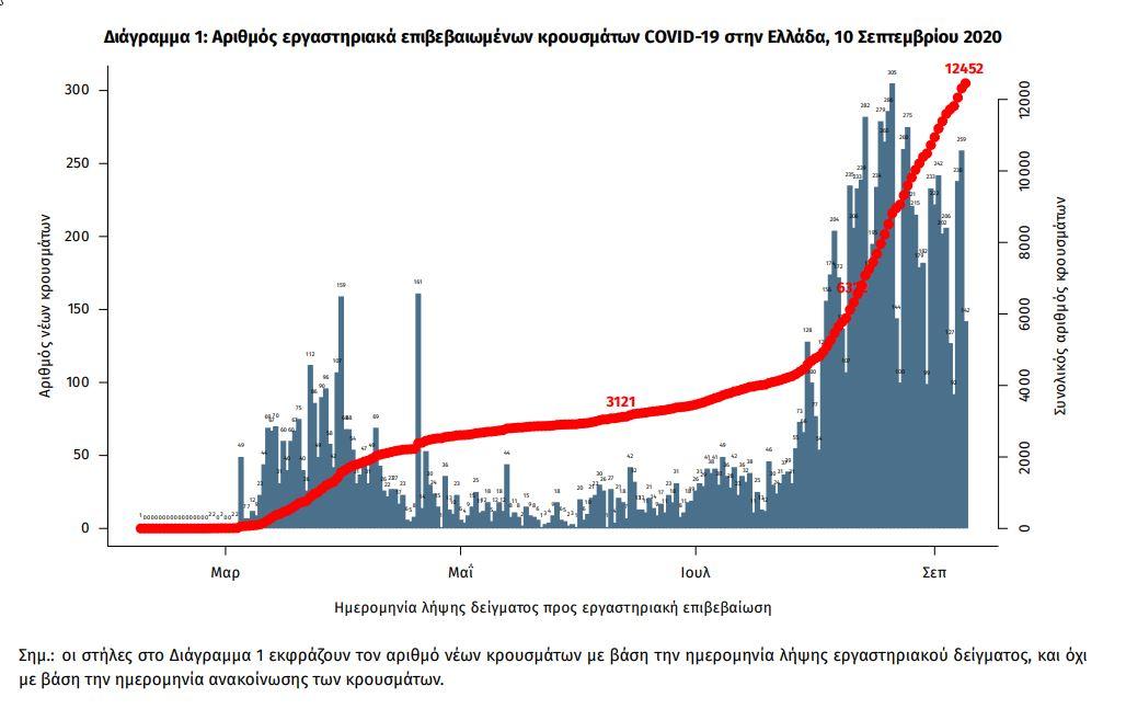 Το διάγραμμα των κρουσμάτων κορωνοϊού στη χώρα σύμφωνα με τον ΕΟΔΥ