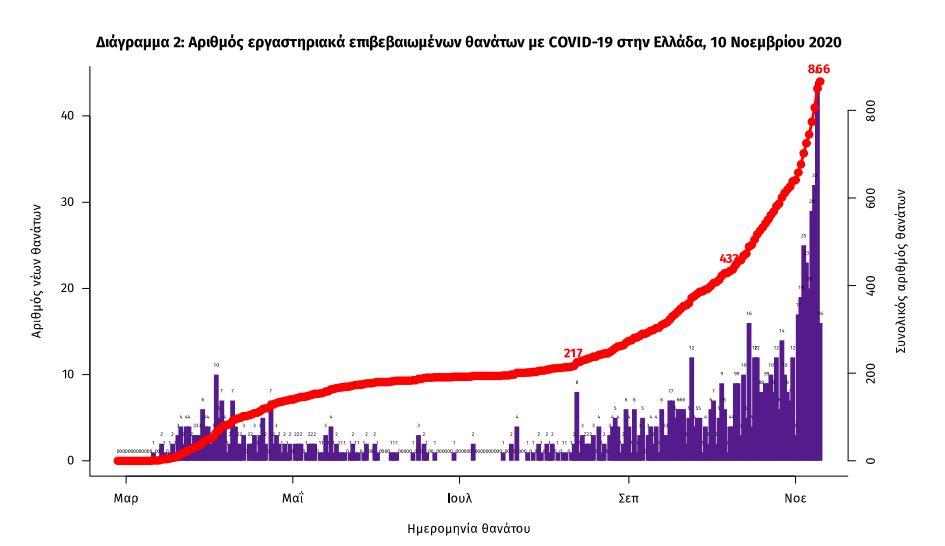 Διάγραμμα θνησιμότητας Coronavirus στην Ελλάδα / EODY