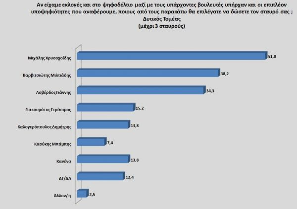 Πρώτη με διαφορά η ΝΔ στην Αττική -Ποιοι υπουργοί και βουλευτές «σαρώνουν» [εικόνες]