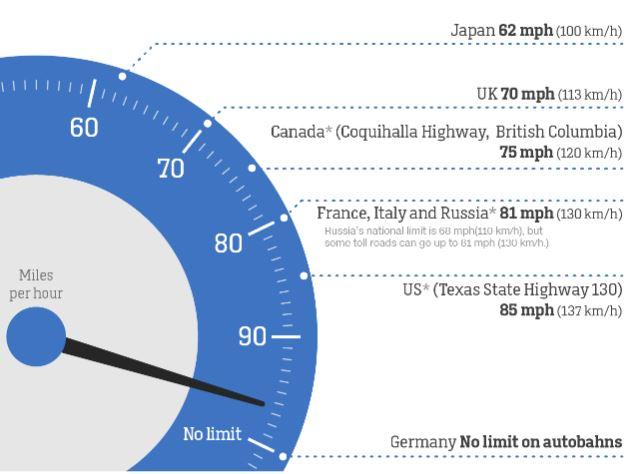 Όρια ταχύτητας σε αυτοκινητοδρόμους διαφόρων χωρών