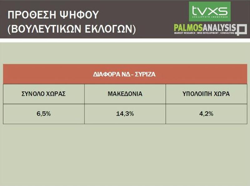 Καταρρέει ο ΣΥΡΙΖΑ στην Βόρειο Ελλάδα