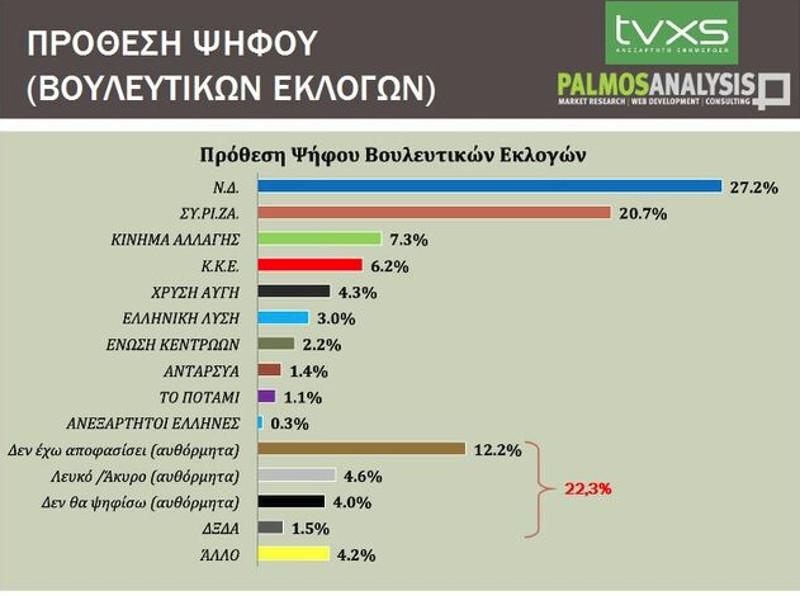 Στις 6 μονάδες η διαφορά ΝΔ και ΣΥΡΙΖΑ