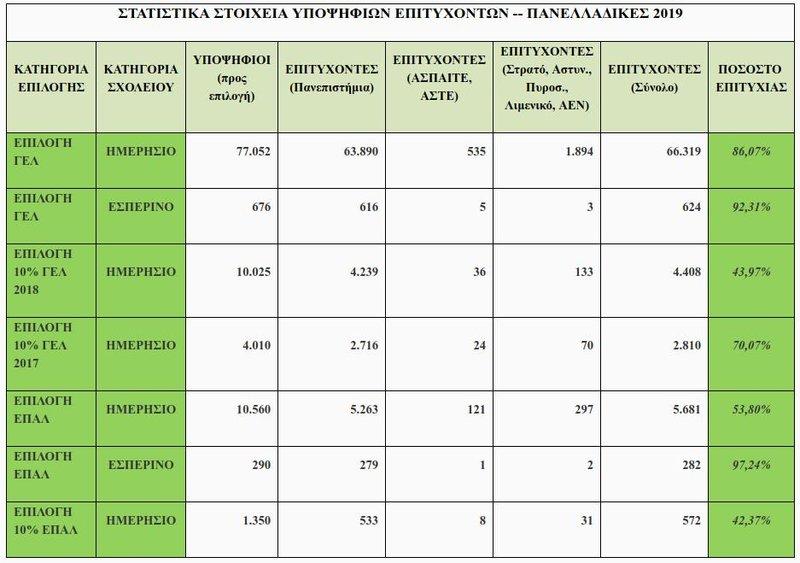 Βάσεις 2019: Τα στατιστικά στοιχεία για τις φετινές Πανελλαδικές