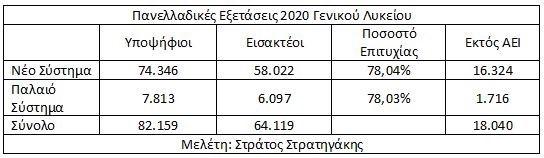Πανελλαδικές 2020 ο πίνακας εισακτέων με το παλαιό και νέο σύστημα