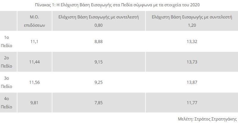 https://www.iefimerida.gr/sites/default/files/inline-images/panelladikes-elaxisti-basi-eisagogis-stratigakis-1.jpg