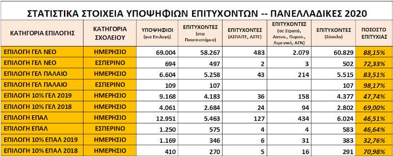 Αναλυτικά στοιχεία για τις Πανελλήνιες 2020