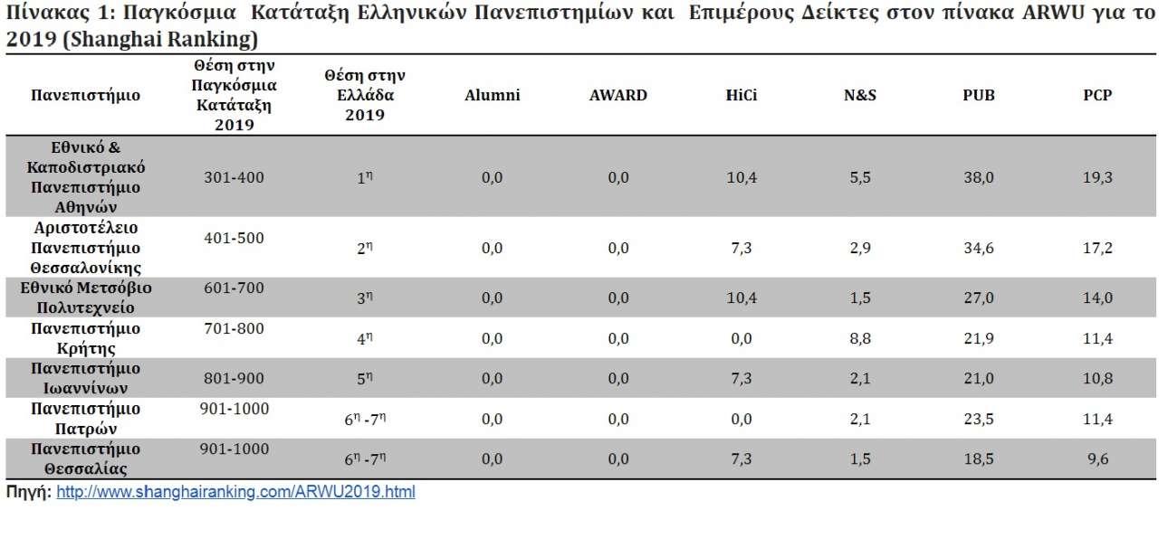 Οι θέσεις των ελληνικών πανεπιστημίων στην «Κατάταξη της Σαγκάης»