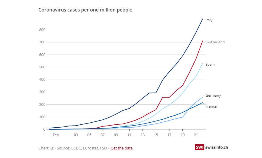Αριθμός κρουσμάτων κορωνοϊού ανά εκατομμύριο πληθυσμού