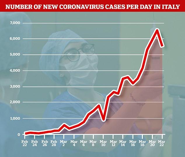 Πίνακας με τα νέα επιβεβαιωμένα κρούσματα ανά ημέρα στην Ιταλία