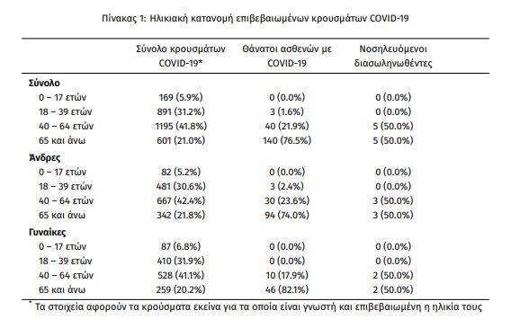 Ο αριθμός των παιδιών που διαγνώστηκαν θετικά στον κορωνοϊό στις 9 Ιουνίου