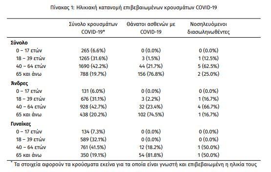 Πώς κατανέμονται τα κρούσματα κορωνοϊού ανά ηλικία και φύλλο σύμφωνα με τον ΕΟΔΥ (28-07-2020)
