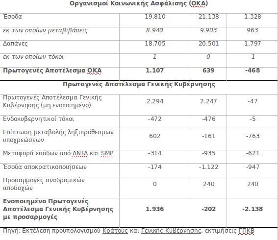 Πίνακας για τον προϋπολογισμό