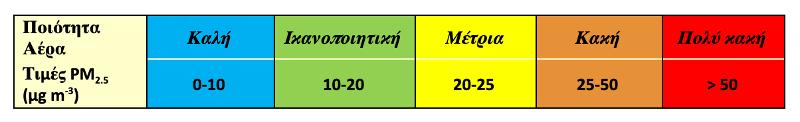 Χρωματική κλίμακα – δείκτης για το επίπεδο των σωματιδιακών συγκεντρώσεων PM2.5